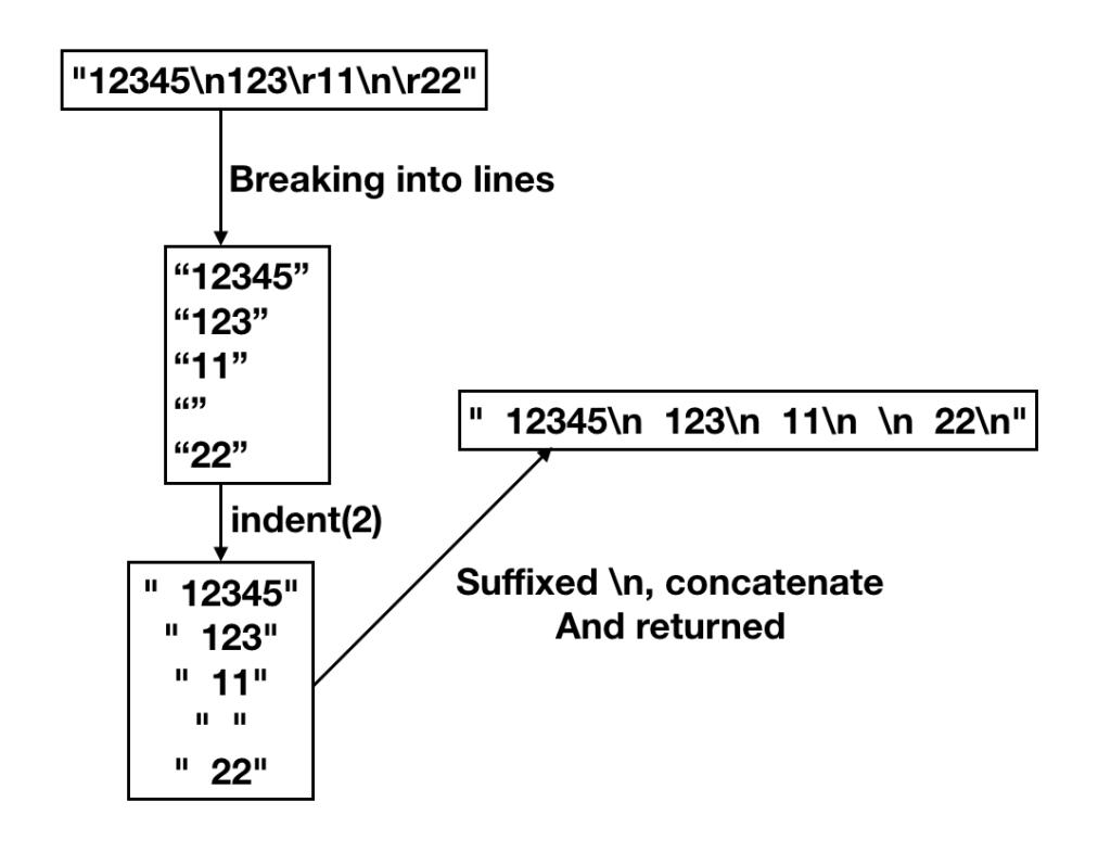 Java String Indent Working