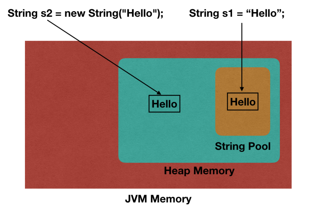 Java String in Heap and String Pool